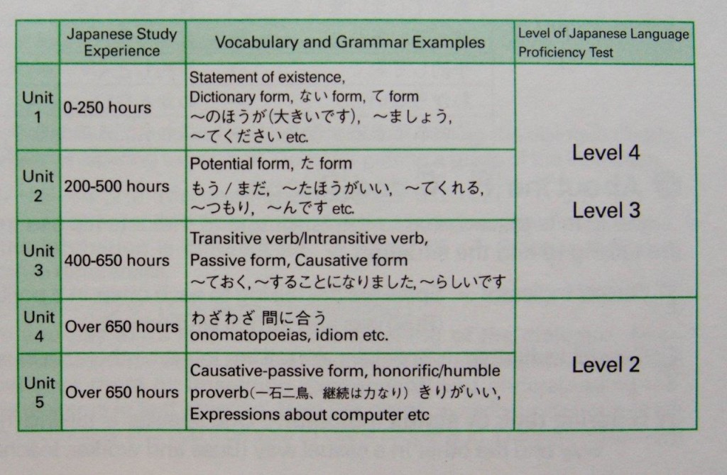 Japanese study book: listening & speaking